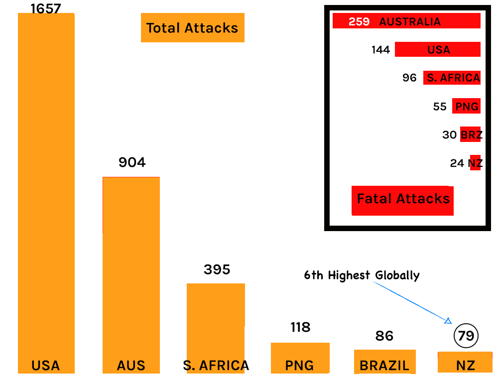 Image/supplied: H Williams. Highest global shark attack rates by country